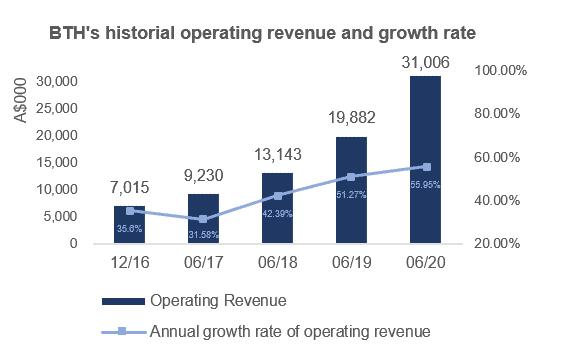 ASX BTH historical operating revenue