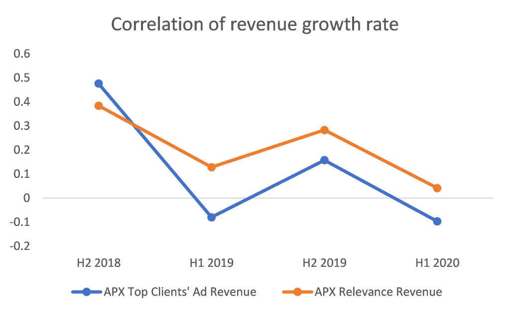 ASX APX Correlation of revenue growth rate