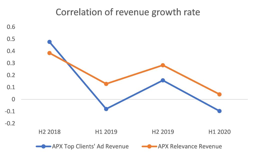 Appen (ASX:APX) - Correlation of revenue growth rate