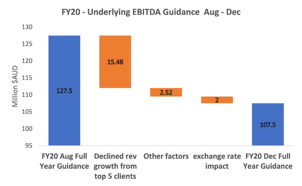 Appen (ASX:APX) - EBITDA Guidance Aug-Dec