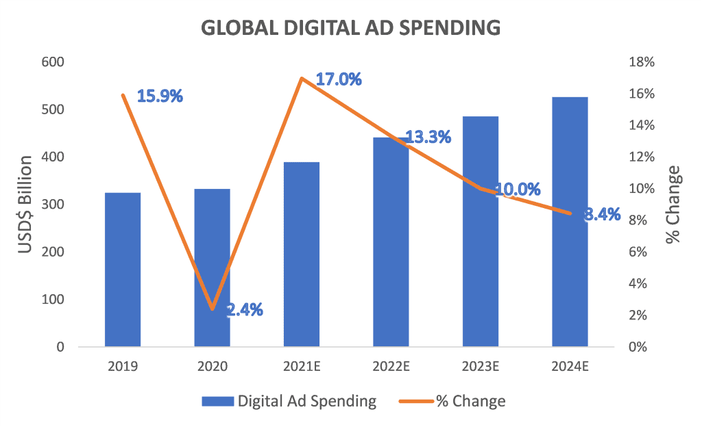 Appen (ASX:APX) - Global Digital AD spending