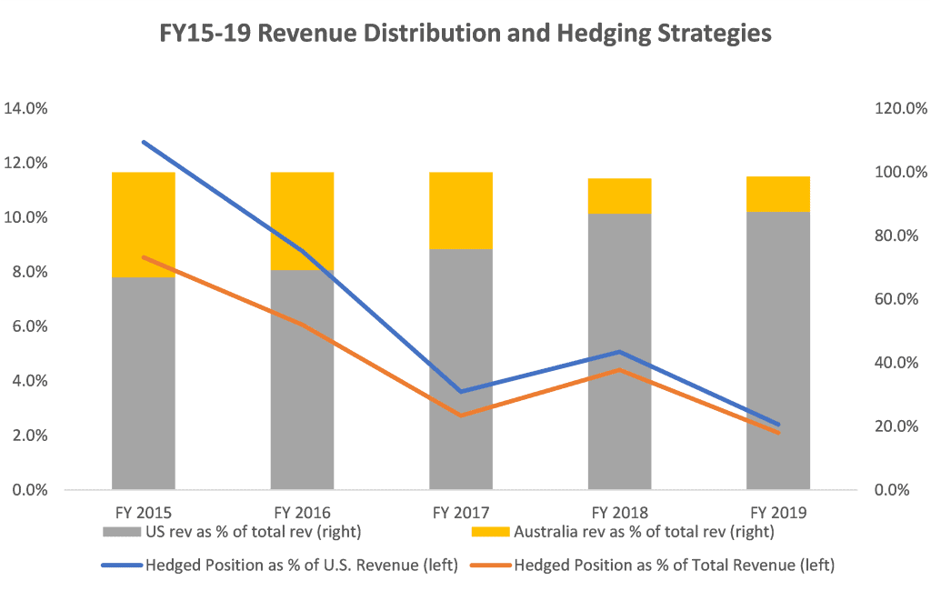 ASX APX Revenue Distribution