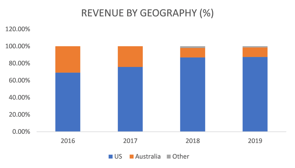 ASX APX Revenue by Geography