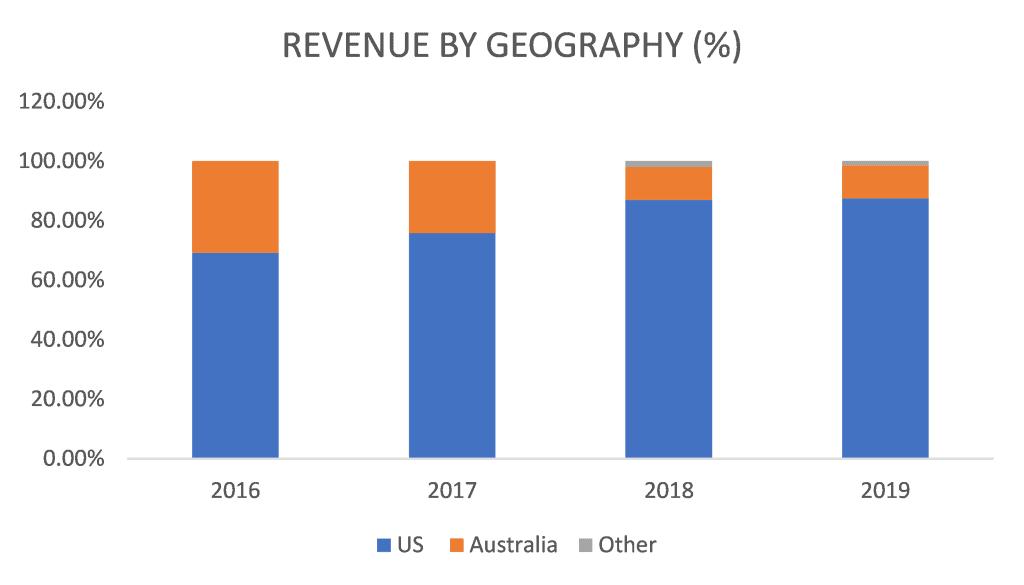 Appen (ASX:APX) - Revenue by Geography