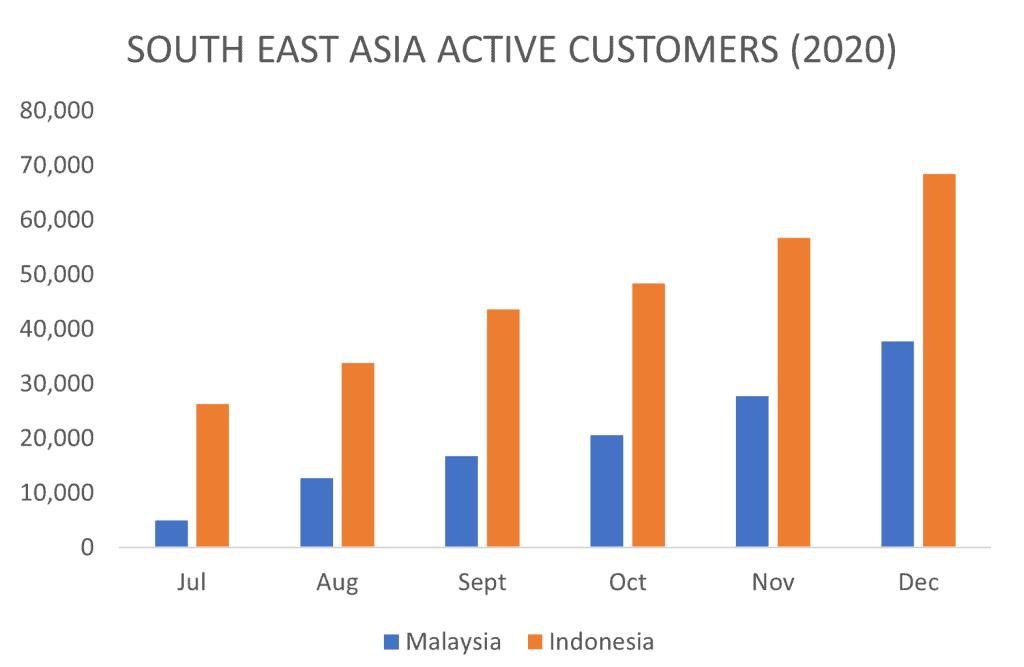 ASX RZI Southeast Asia Active Customer 2020