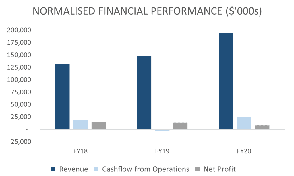 ASX CCX Normalised Financial Performance