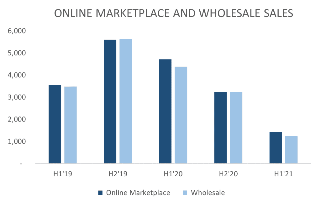 ASX CCX Online Marketplace and wholesales sales