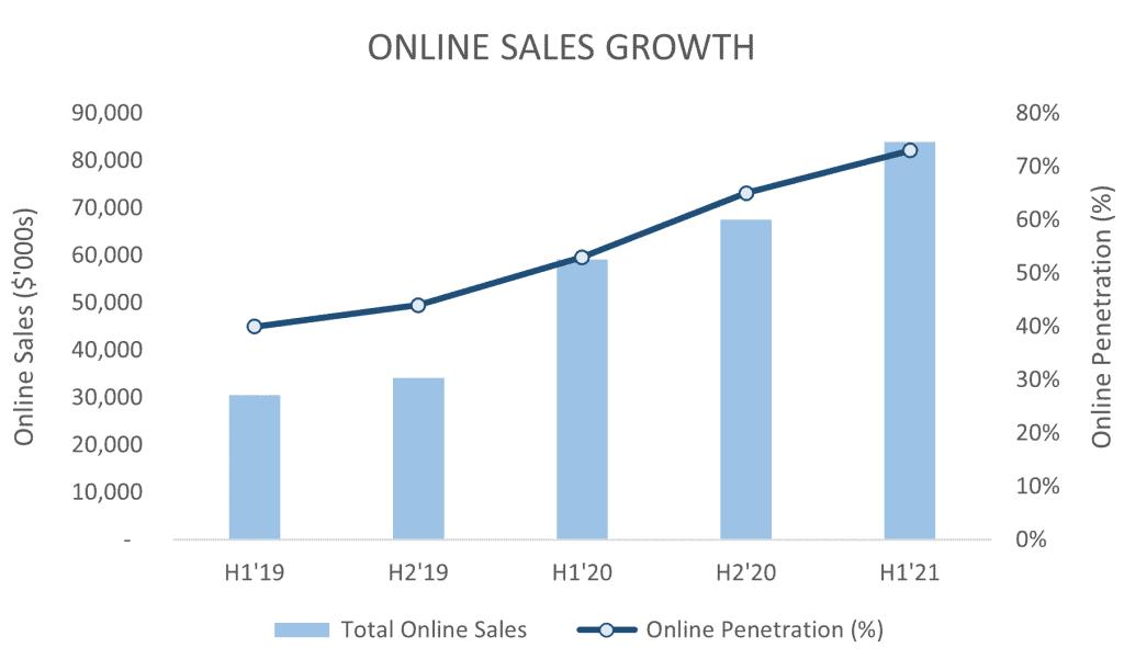 ASX CCX Online Sales Growth