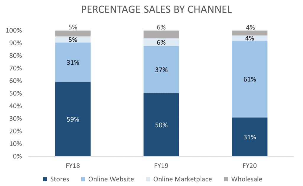 ASX CCX Percentage Sales by Channel