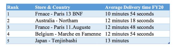 ASX DMP Countries