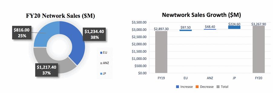 ASX DMP Network Sales growth