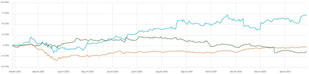 ASX DMP Share Price History_1
