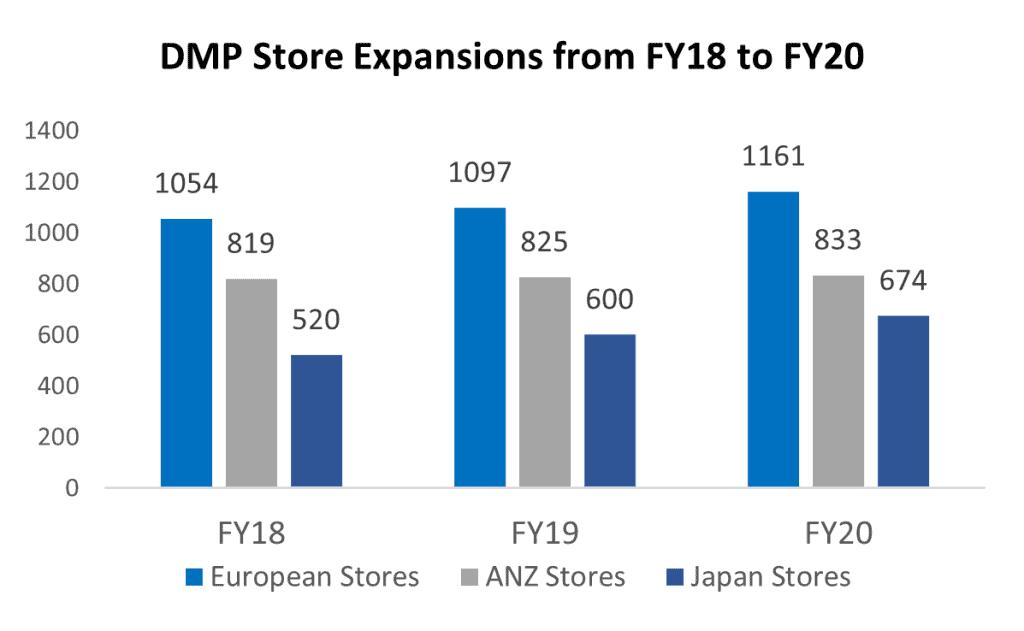 ASX DMP Store Expansions