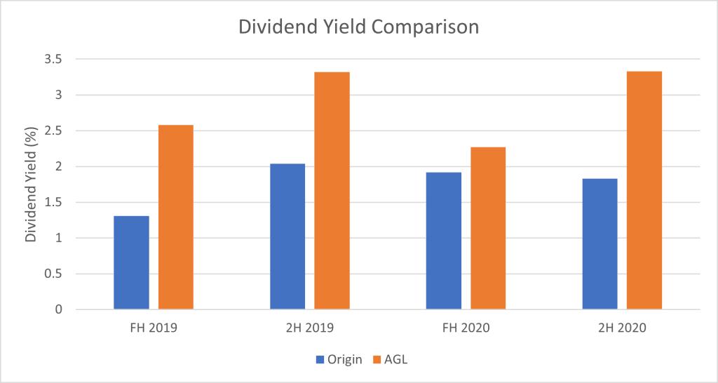 Origin Energy (ASX:ORG) - Dividend Yield Comparison