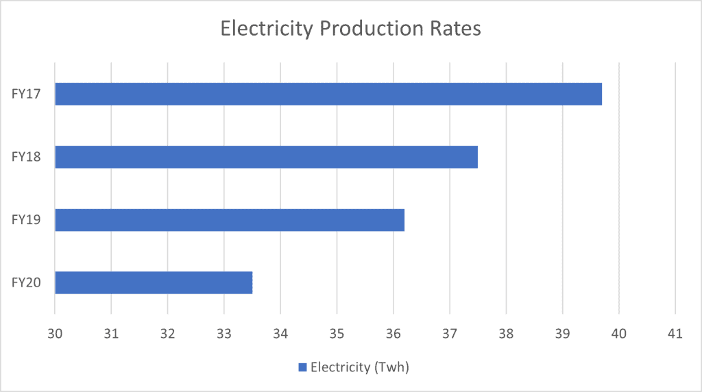 Origin Energy (ASX:ORG) - Electricity Production Rates