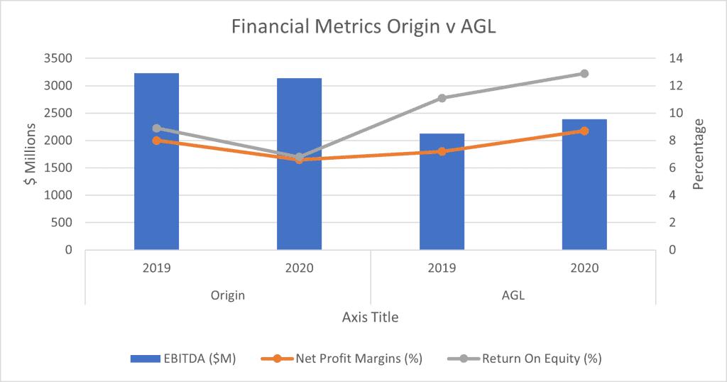 Origin Energy (ASX:ORG) - Financial metrics