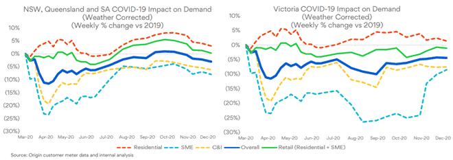 Origin Energy (ASX:ORG) - Impact on Demand