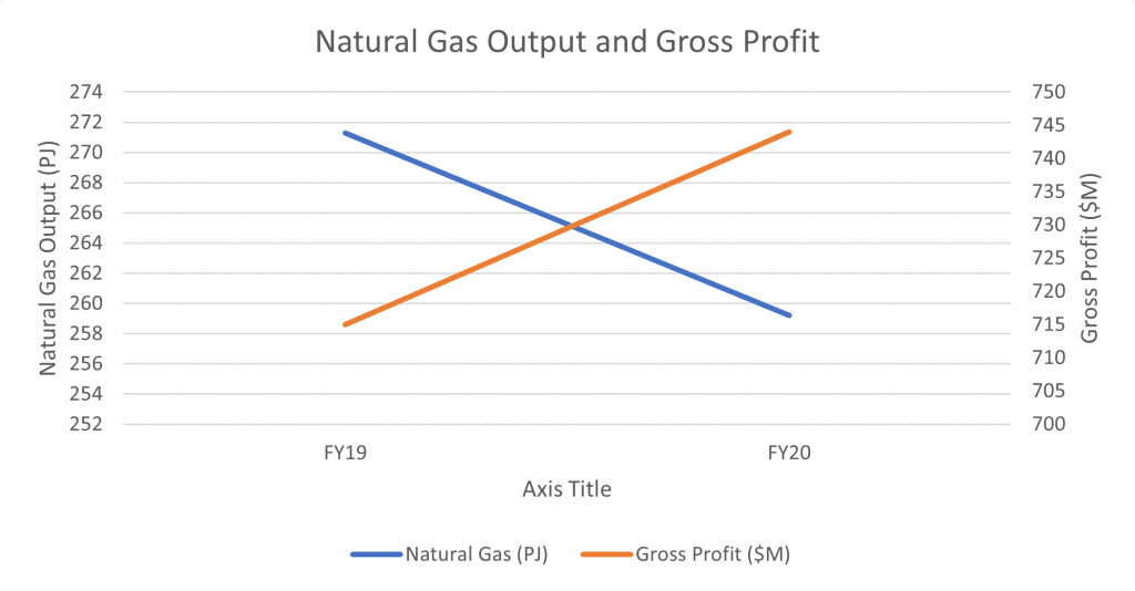 ASX ORG Natural Gas Output and Gross Pro