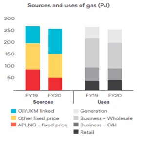 Origin Energy (ASX:ORG) - Natural Gas Output and Gross Pro