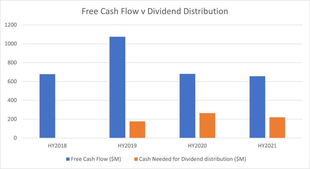 Origin Energy (ASX:ORG) - cashflow vs divident dist