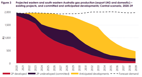 Origin Energy (ASX:ORG) - projected eastern and south eastern australia gas production