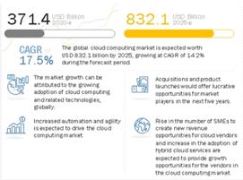Megaport (ASX:MP1) - Cloud computing Market