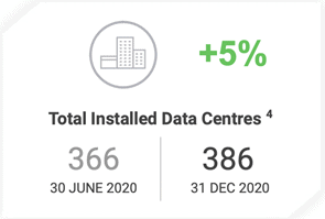 Megaport (ASX:MP1) - Total installed data centres