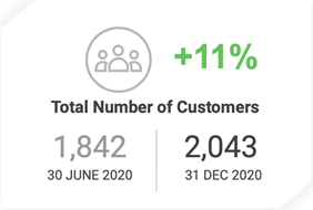 ASX MP1_total number of customers