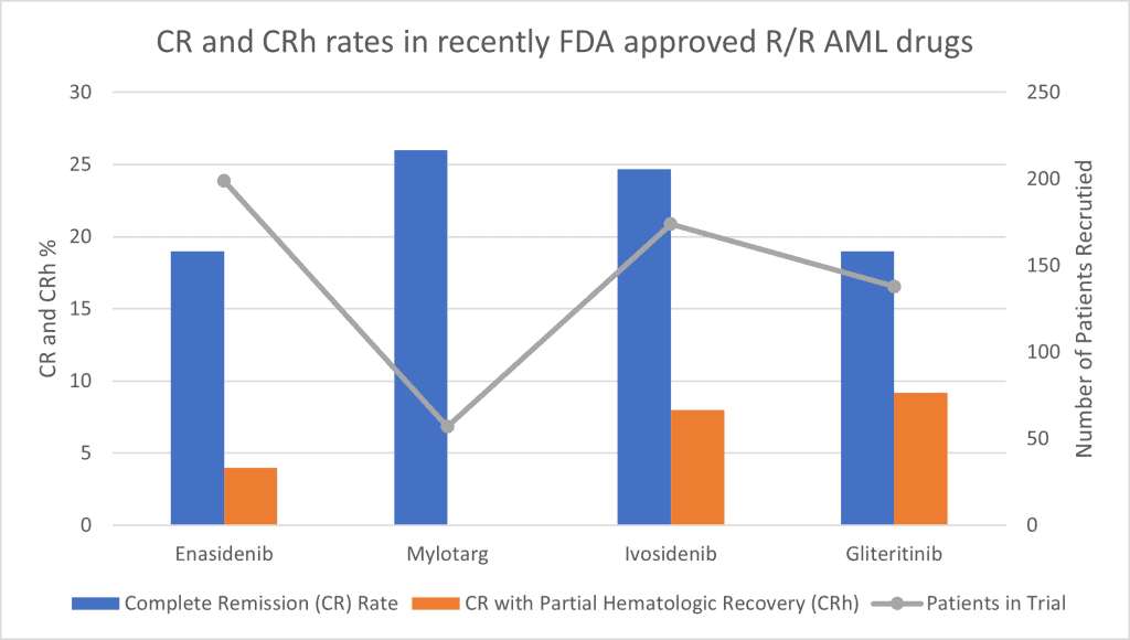 Race Oncology (ASX:RAC) - ASX CR and CRh rates