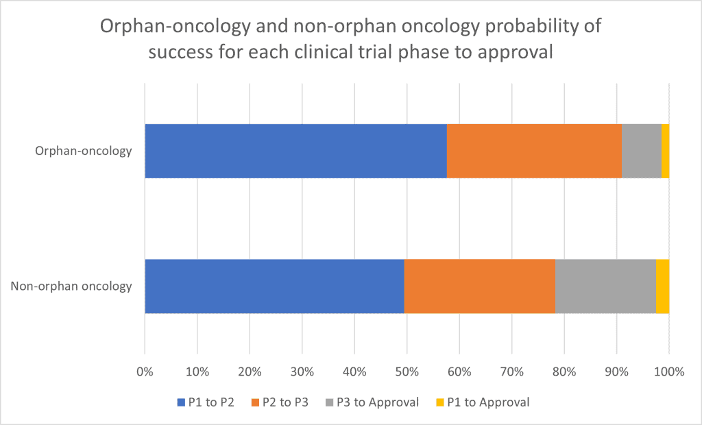 Race Oncology (ASX:RAC) - Orphan-oncology and non-orphan