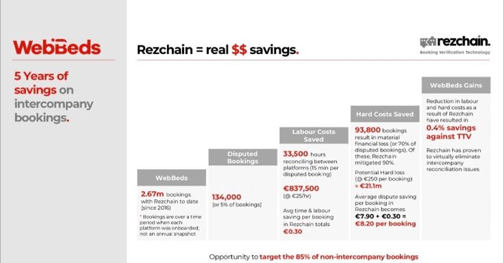 WebJet (ASX: WEB) - cost savings through Rezchain