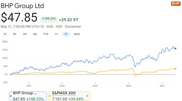 BHP (ASX: BHP) - BHP share price