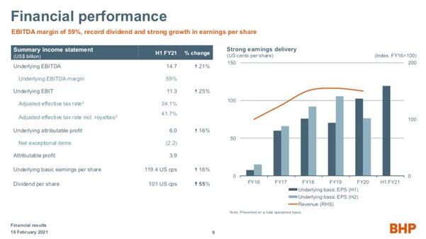 BHP (ASX: BHP) - Financial Performance