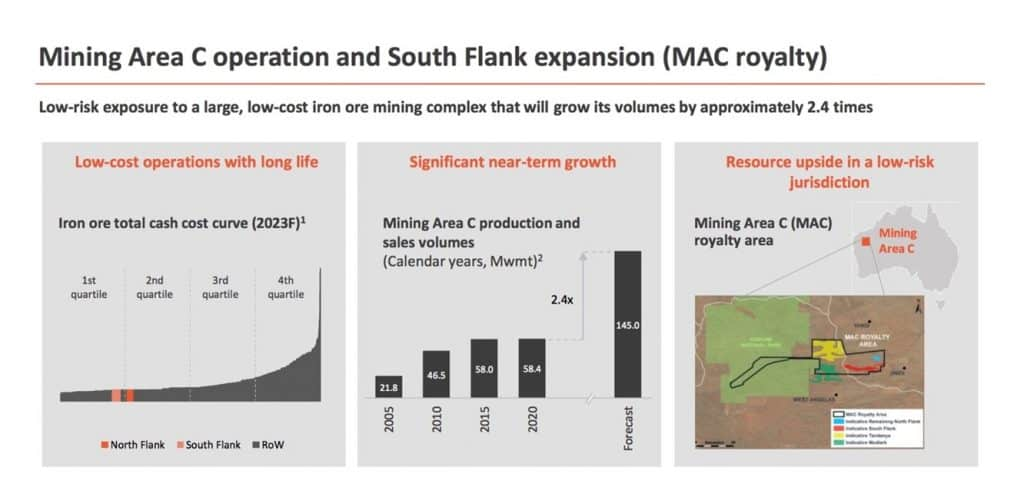 Deterra Royalties (ASX:DRR) - Mining Area C operation and south flank expansion (MAC royalty)