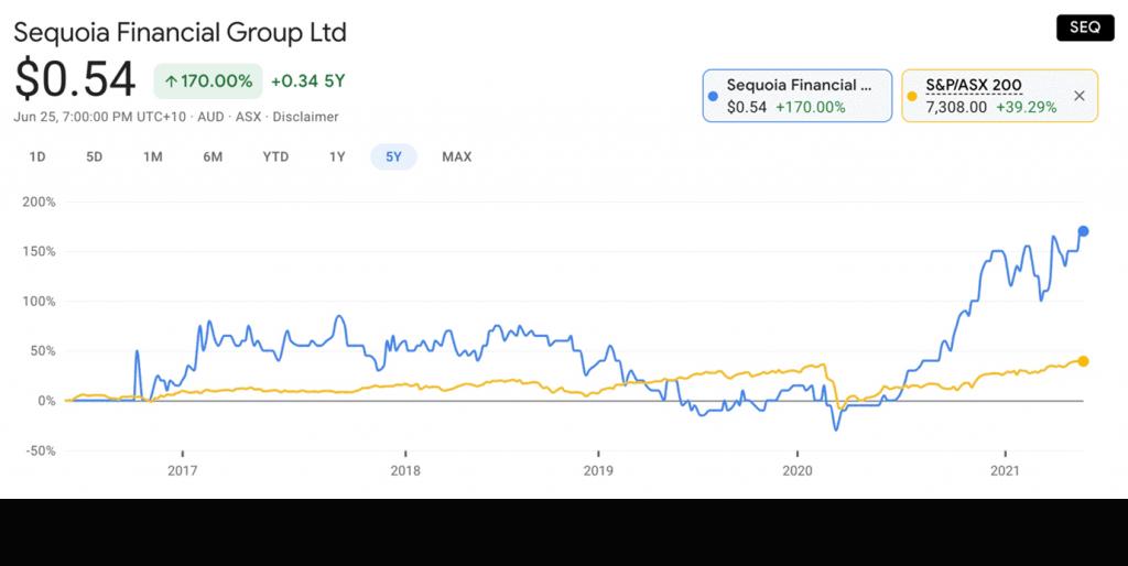 Sequoia Financial Group (ASX:SEQ) - SEQ share price
