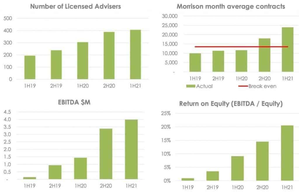 Sequoia Financial Group (ASX SEQ) - Key Performance Indicators