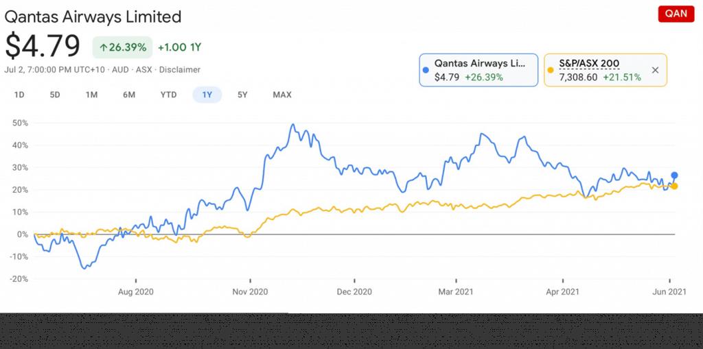 QANTAS (ASX:QAN) - QAN share price