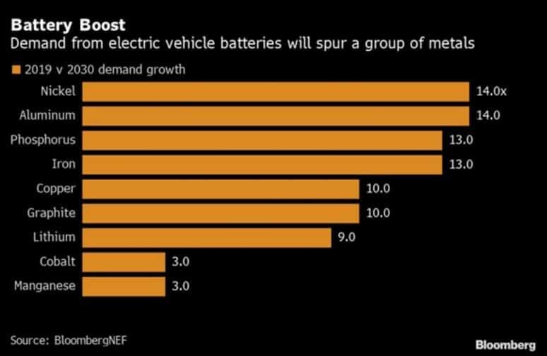 South32 (ASX:S32) - EV battery demand