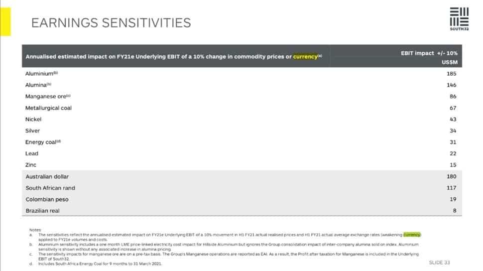 South32 (ASX:S32) - earnings sensitivities