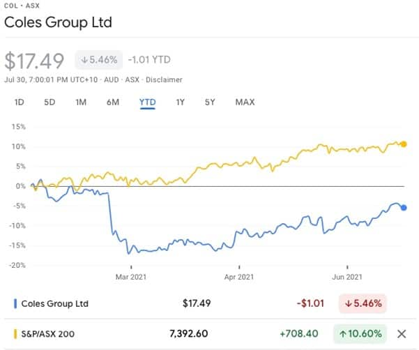 Coles Group (ASX:COL) - COL share price
