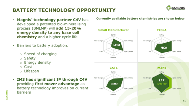 Magnis Energy Technologies (ASX:MNS) - battery technology opportunity
