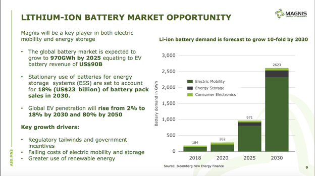 Magnis Energy Technologies (ASX:MNS) - Lithium Ion Battery Market Opportunity