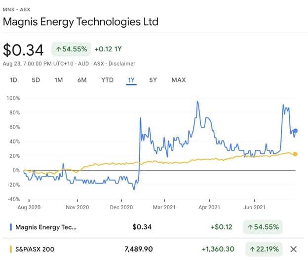 Magnis Energy Technologies (ASX:MNS) - MNS share price