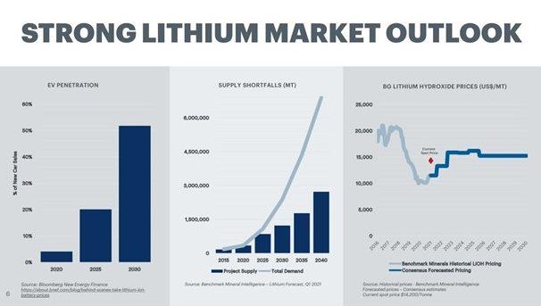 Piedmont Lithium (ASX PLL) - Market Outlook