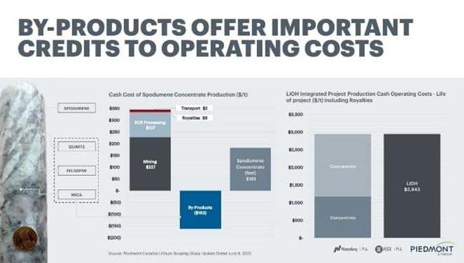 Piedmont Lithium (ASX:PLL) - Operating Costs