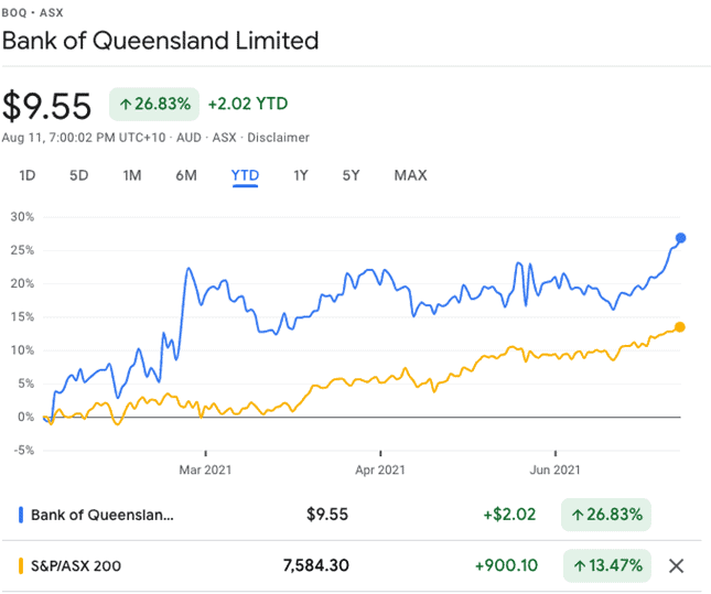 Bank of Queensland (ASX:BOQ) - BOQ share price