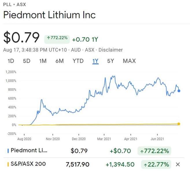 Piedmont Lithium (ASX:PLL) - PLL share price