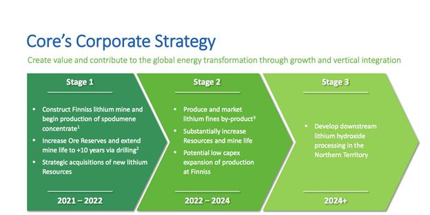 Core Lithium (ASX:CXO) - CXO Corporate Strategy