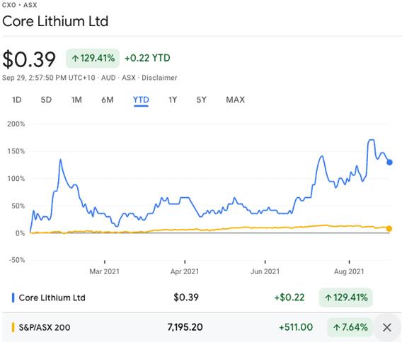 Core Lithium (ASX:CXO) - CXO Share Price