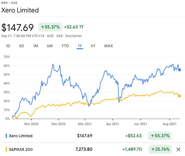 Xero (ASX:XRO) - XRO share price 12 month performance